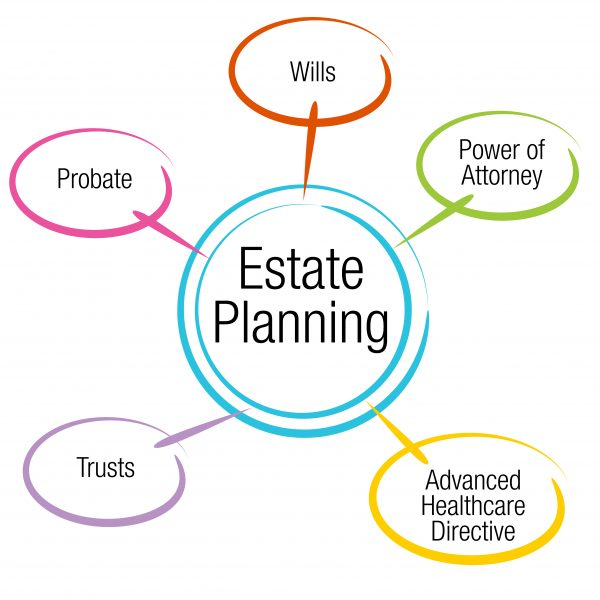shutterstock_251284423-e1545418003334 DC Estate Planning Attorneys - Antonplos & Associates