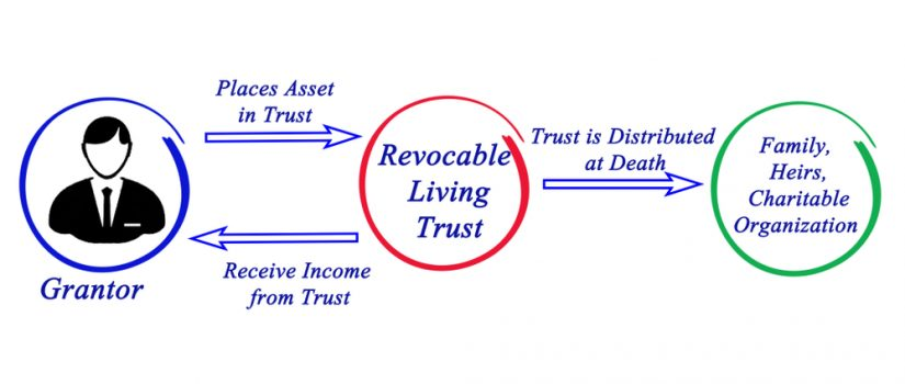 Funding Your Revocable Trust: Washington DC Legal Article Featured Image by Antonoplos & Associates