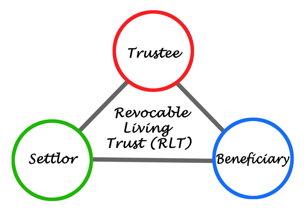 Funding Revocable Trust